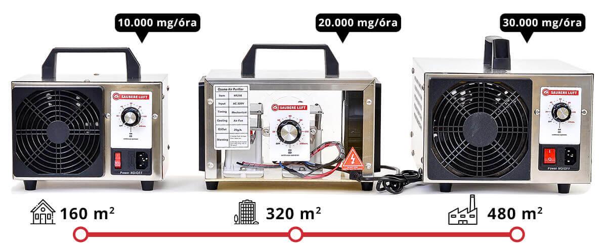 Saubere Luft Ózongenerátor modellek