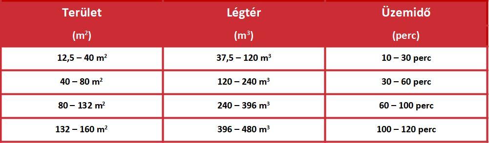 Saubere Luft Ózongenerátor 10000 mg/óra teljesítmény táblázata