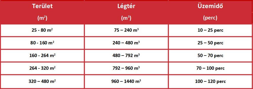 Saubere Luft Ózongenerátor 30000 mg/óra teljesítmény táblázata